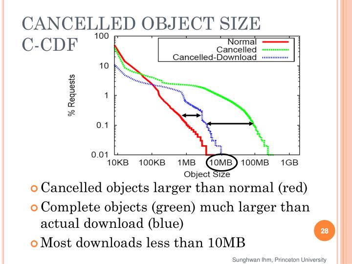 CANCELLED OBJECT SIZE