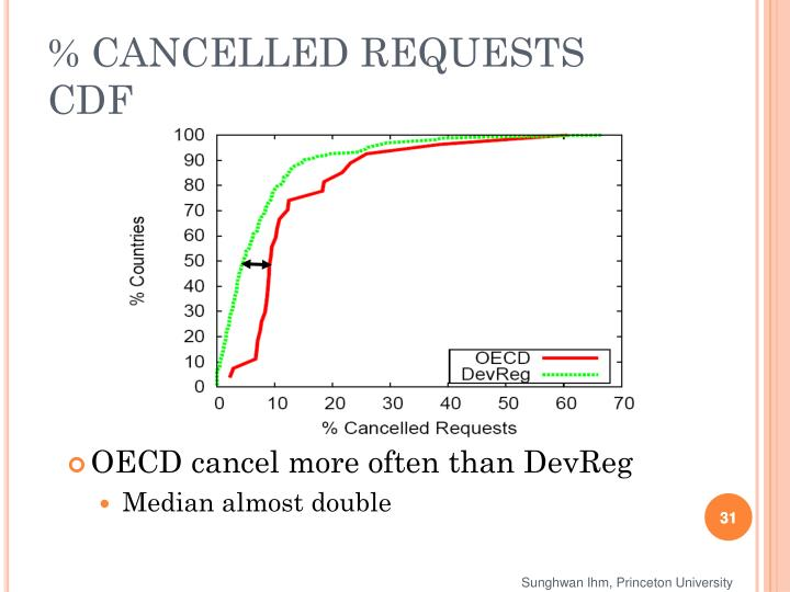 % CANCELLED REQUESTS CDF