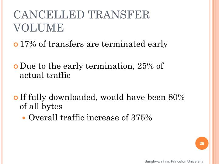 CANCELLED TRANSFER VOLUME