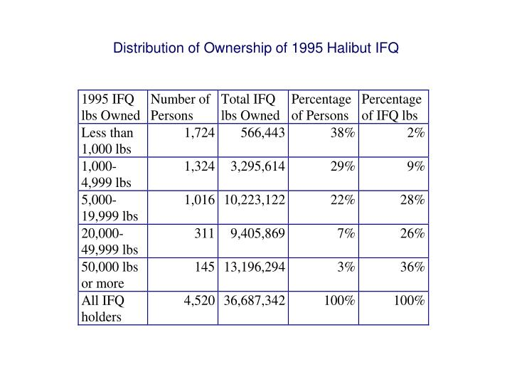 Distribution of Ownership of 1995 Halibut IFQ