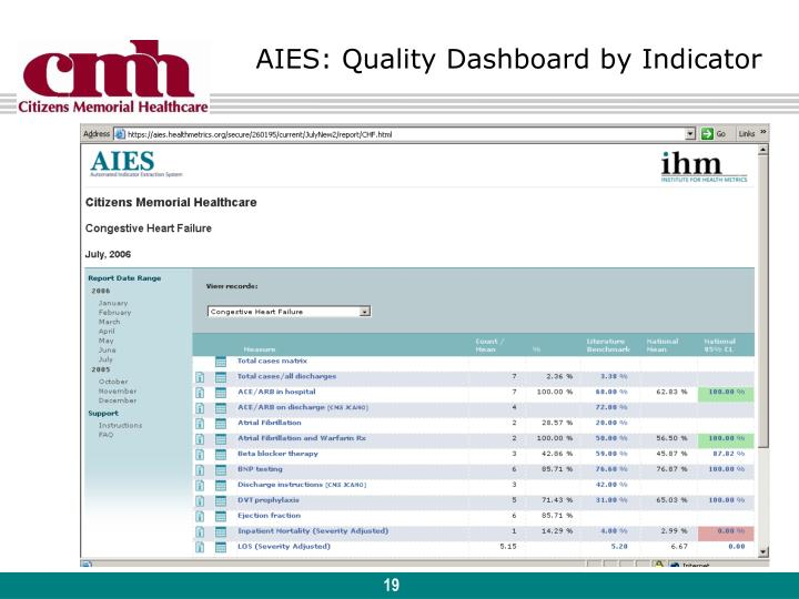 AIES: Quality Dashboard by Indicator