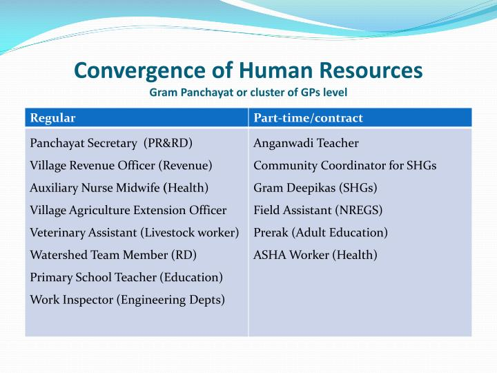 Convergence of Human Resources