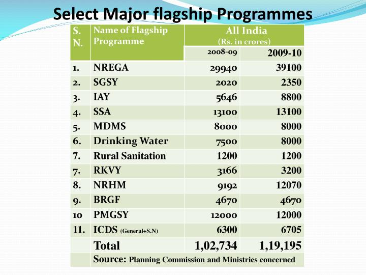 Select Major flagship Programmes