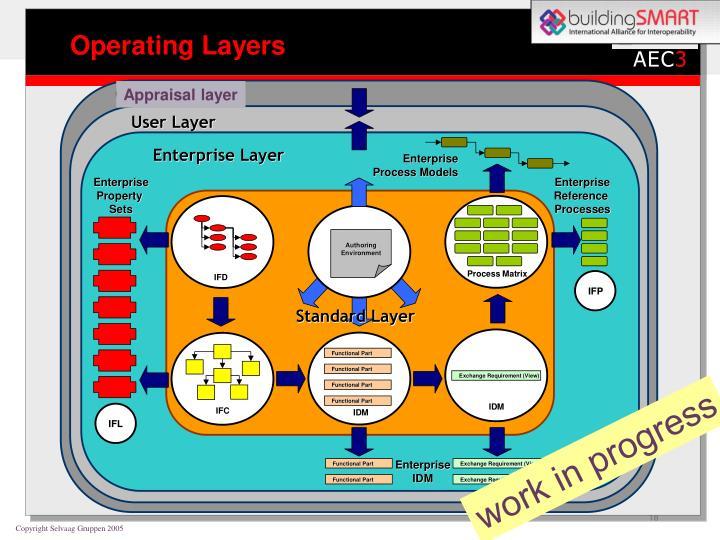Appraisal layer