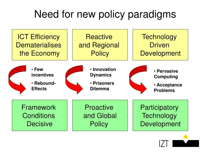 Need for new policy paradigms
