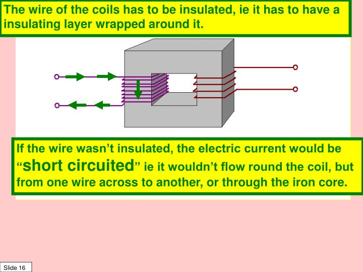 The wire of the coils has to be insulated, ie it has to have a insulating layer wrapped around it.