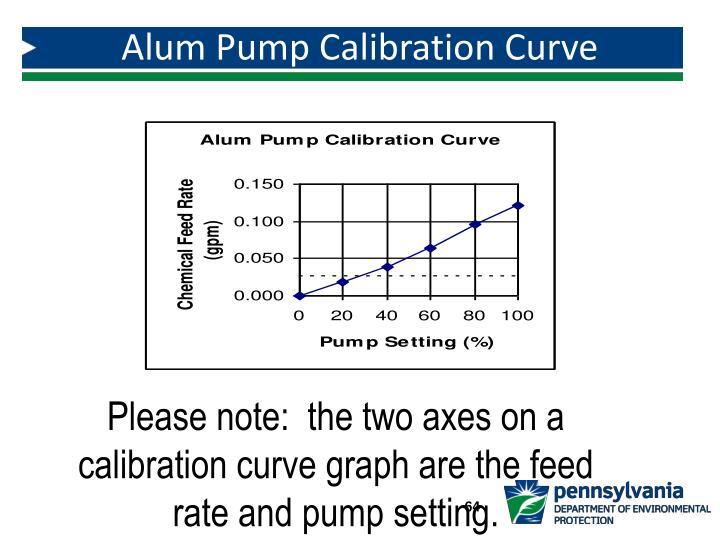 Alum Pump Calibration Curve