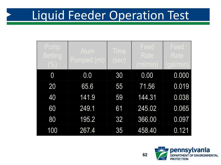 Liquid Feeder Operation Test Results