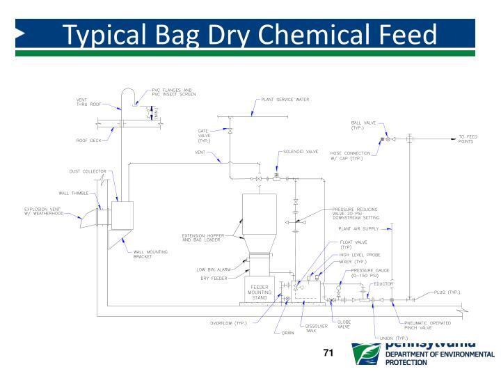 Typical Bag Dry Chemical Feed System