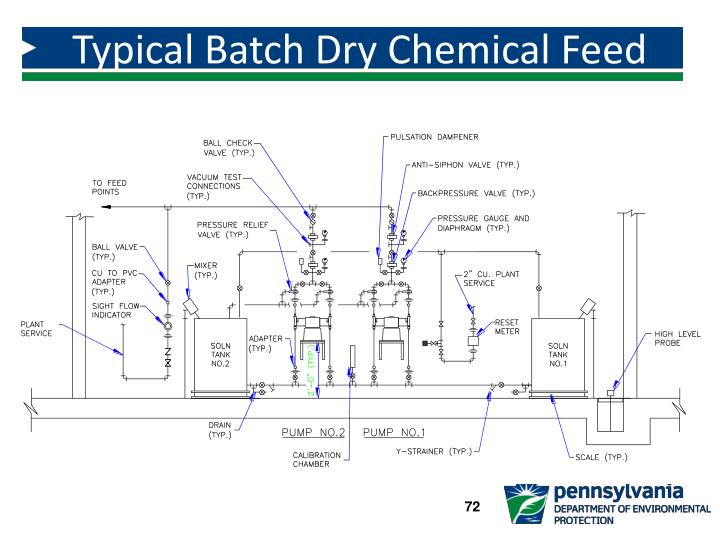 Typical Batch Dry Chemical Feed System
