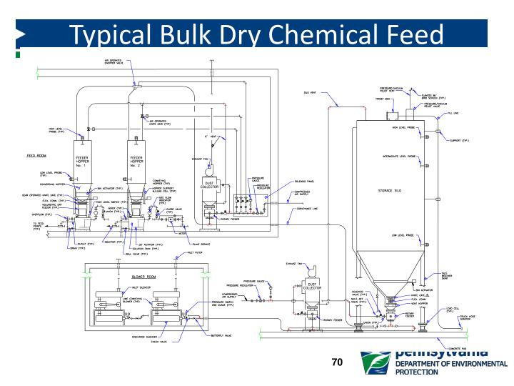 Typical Bulk Dry Chemical Feed System