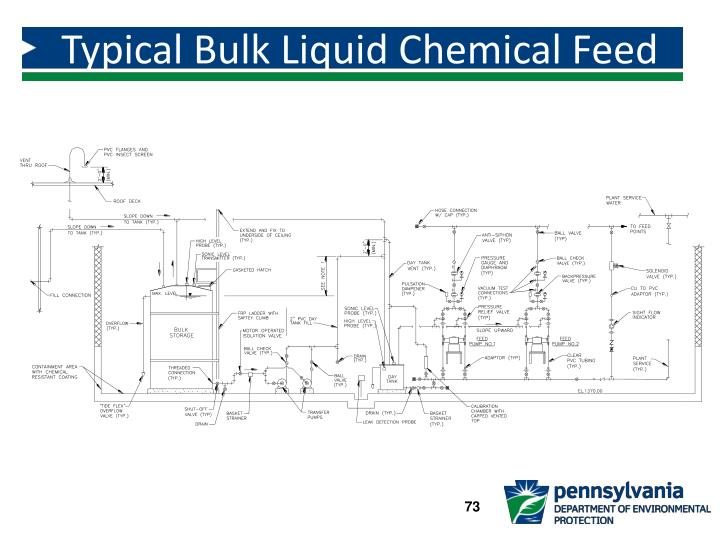 Typical Bulk Liquid Chemical Feed System