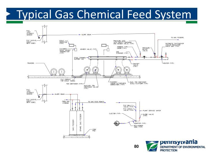 Typical Gas Chemical Feed System Ton Containers