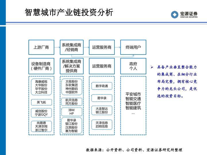 智慧城市产业链投资分析