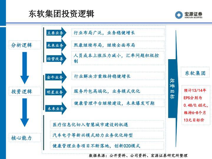 东软集团投资逻辑