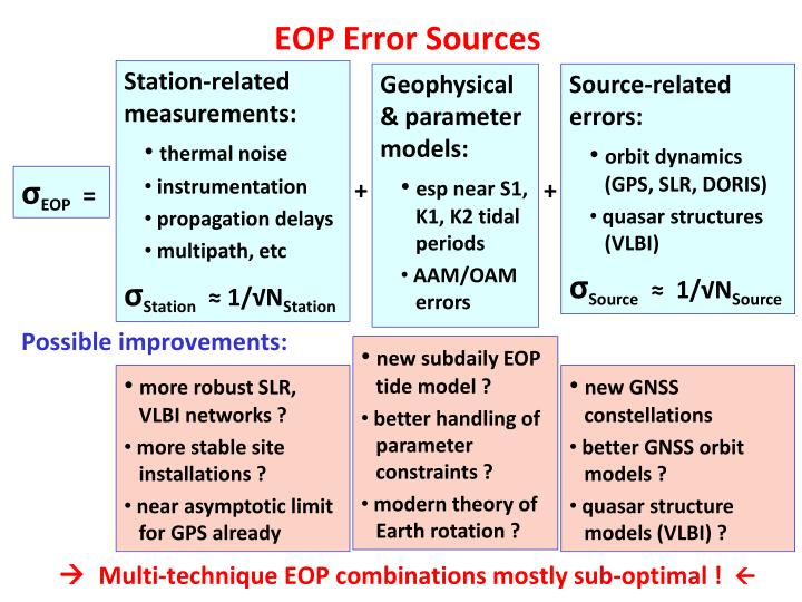 EOP Error Sources