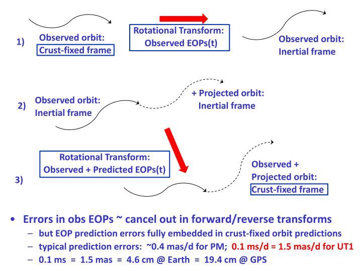 Rotational Transform: