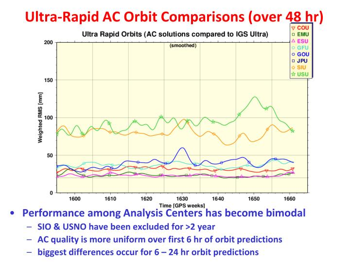 Ultra-Rapid AC Orbit Comparisons (over 48 hr)