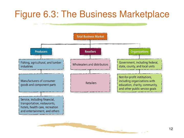 Figure 6.3: The Business Marketplace