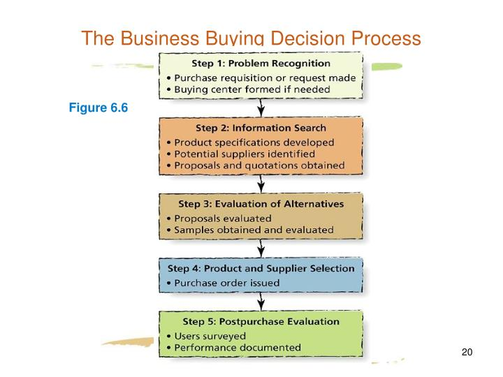 The Business Buying Decision Process