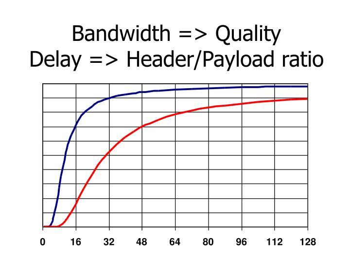 Bandwidth => Quality