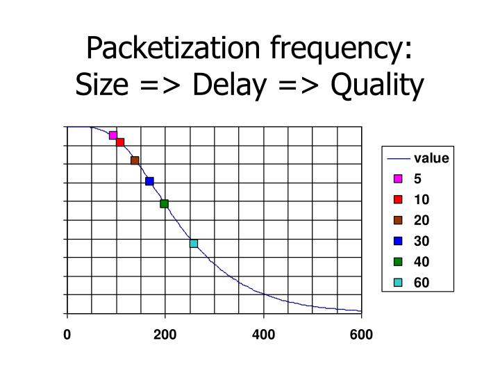Packetization frequency: