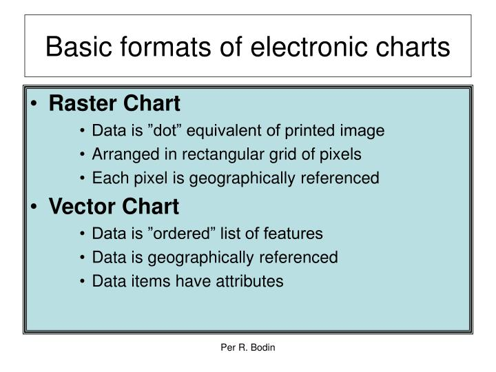 Basic formats of electronic charts