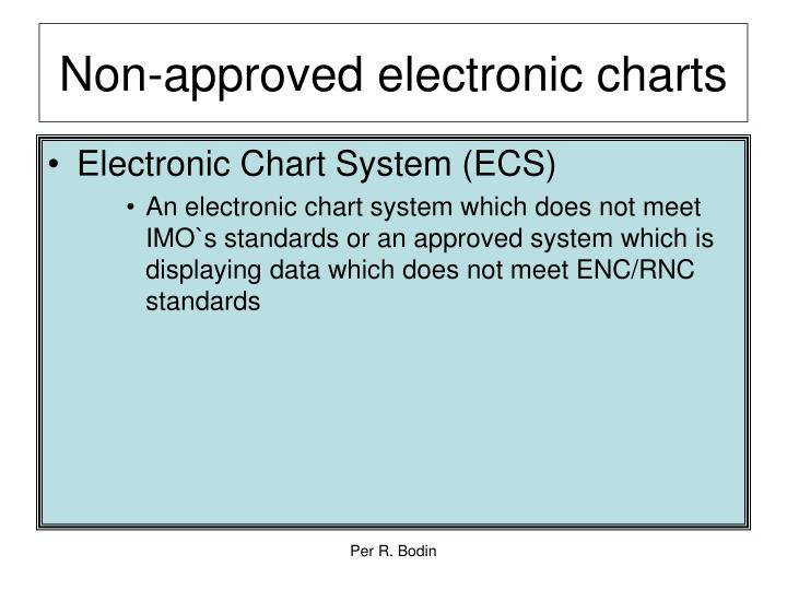 Non-approved electronic charts