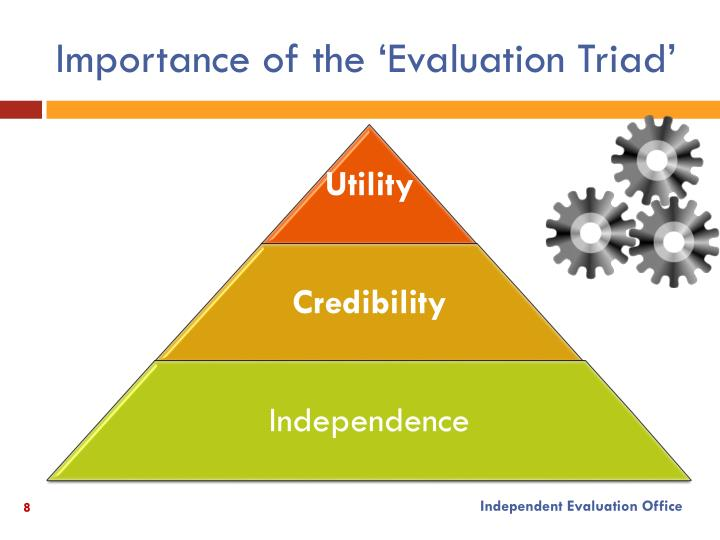 Importance of the 'Evaluation Triad'