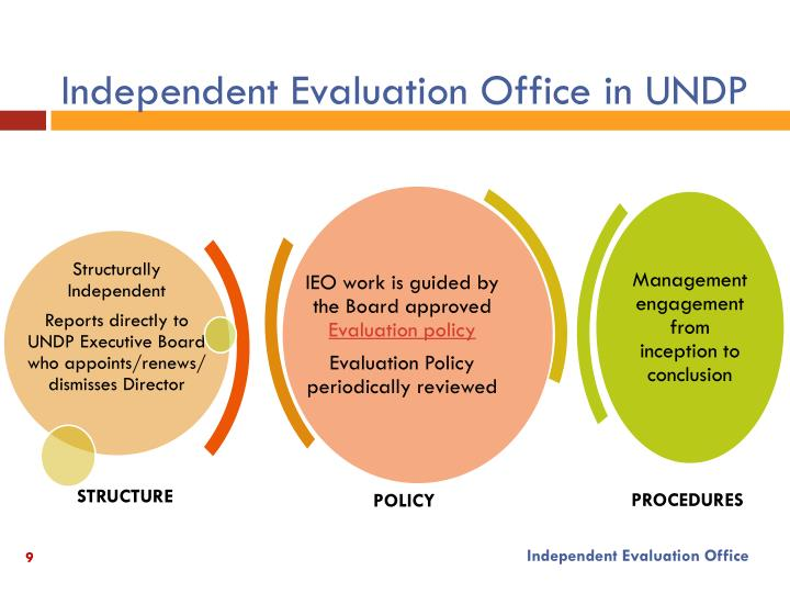 Independent Evaluation Office in UNDP