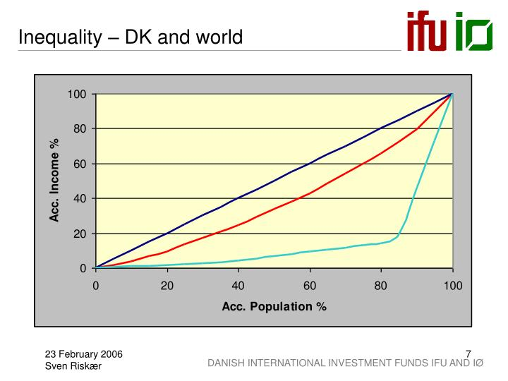 Inequality – DK and world
