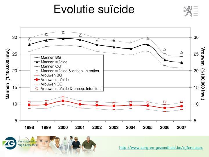 Evolutie suïcide