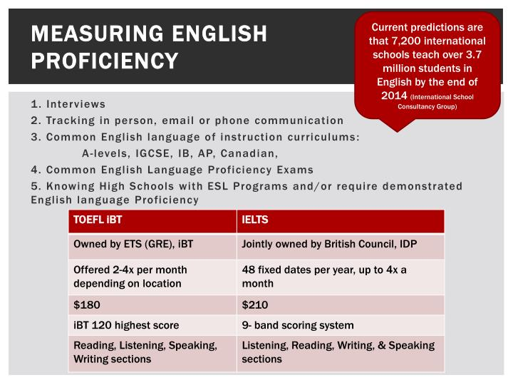 Current predictions are that 7,200 international schools teach over 3.7 million students in English by the end of 2014