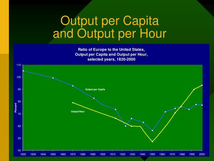 Output per Capita
