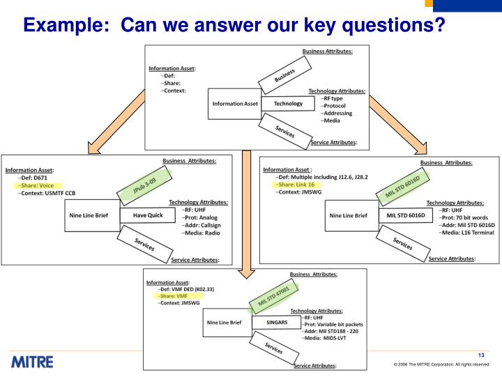 Example:  Can we answer our key questions?
