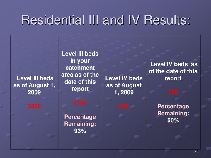 Residential III and IV Results: