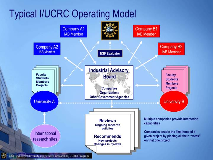 Typical I/UCRC Operating Model