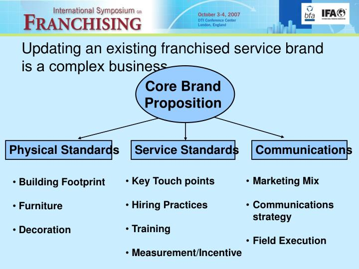 Updating an existing franchised service brand is a complex business…