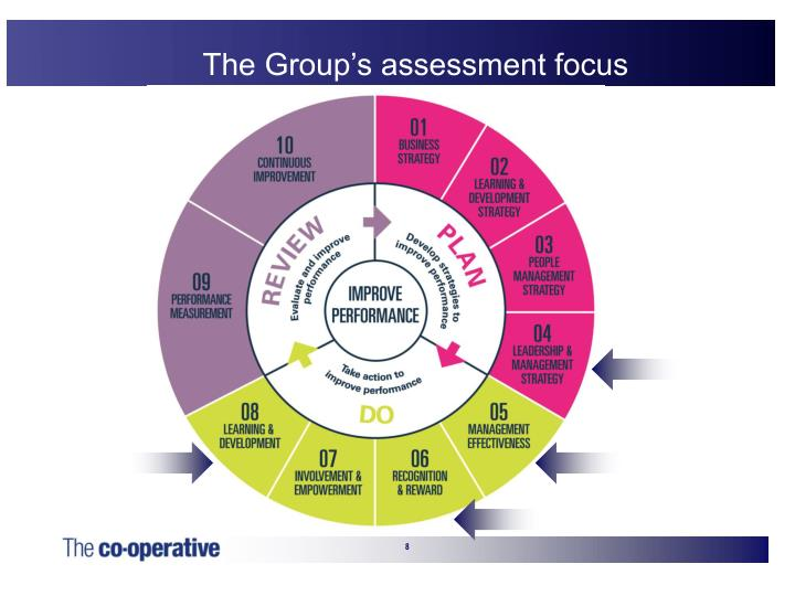 The Group's assessment focus