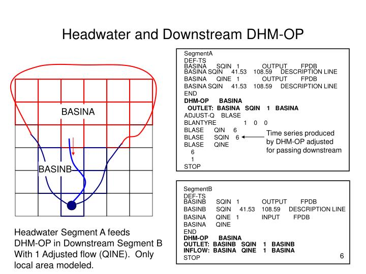Headwater and Downstream DHM-OP