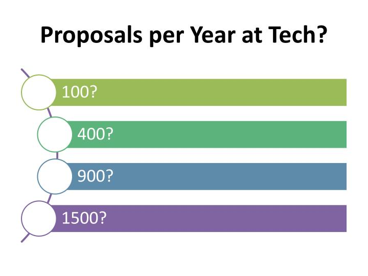 Proposals per Year at Tech?