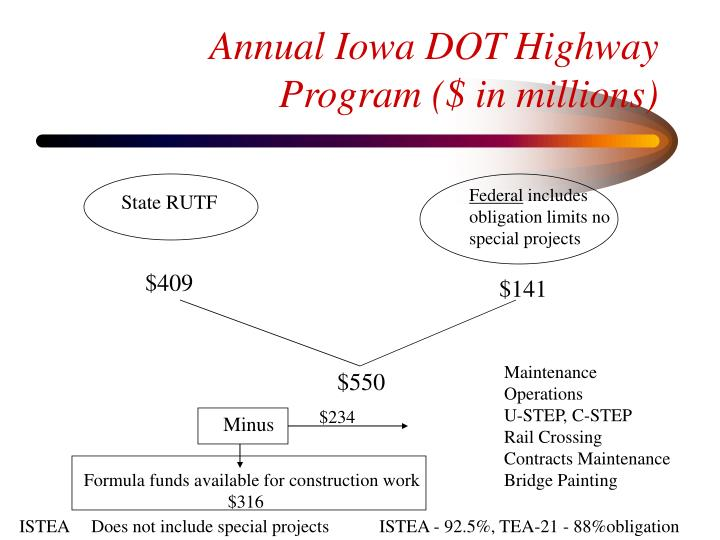 Annual Iowa DOT Highway Program ($ in millions)