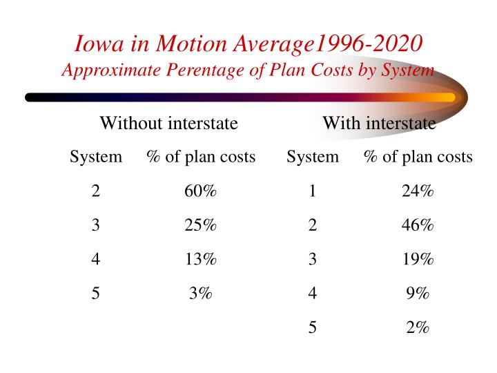 Iowa in Motion Average1996-2020