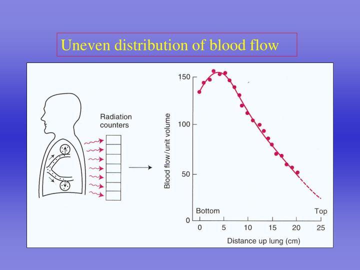 Uneven distribution of blood flow