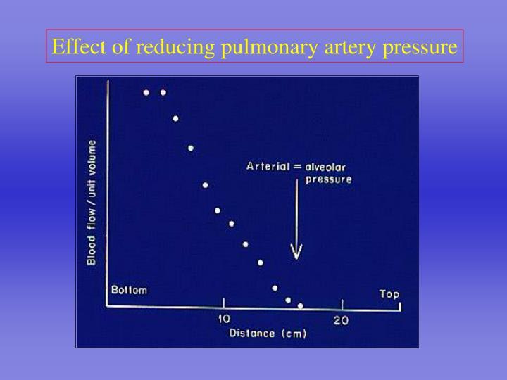 Effect of reducing pulmonary artery pressure