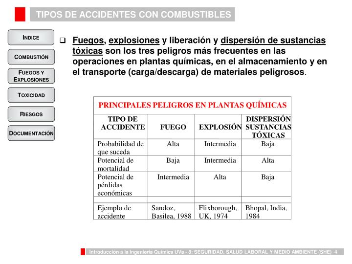 TIPOS DE ACCIDENTES CON COMBUSTIBLES