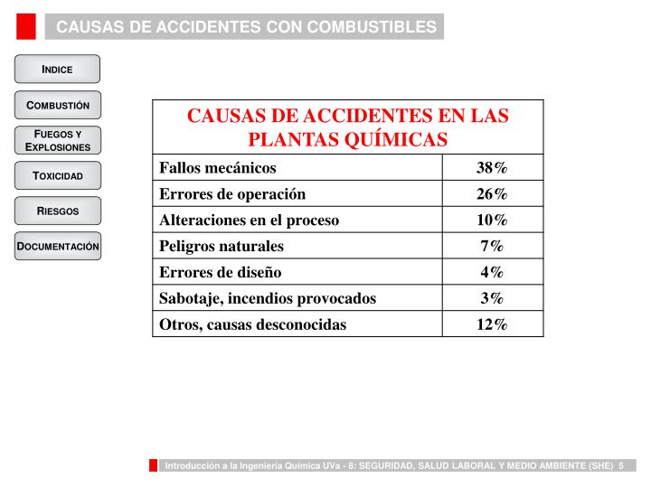 CAUSAS DE ACCIDENTES CON COMBUSTIBLES