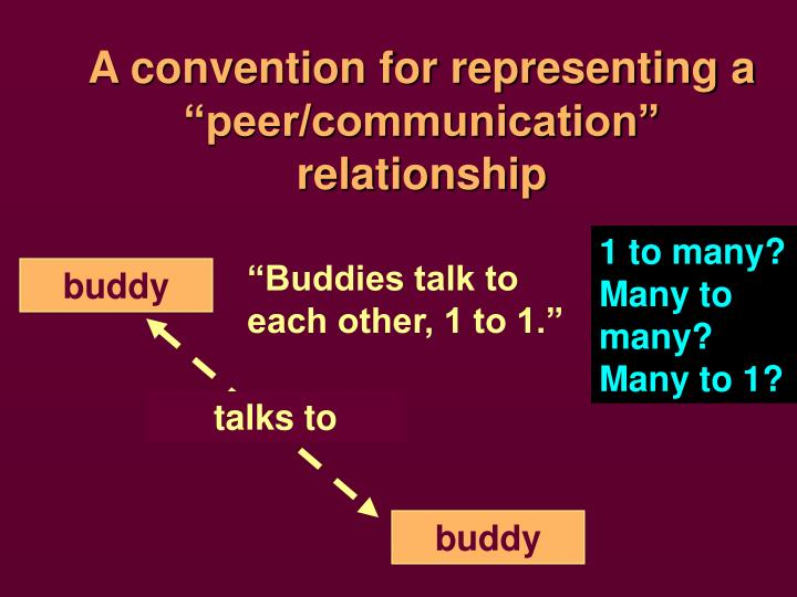 "A convention for representing a ""peer/communication"" relationship"