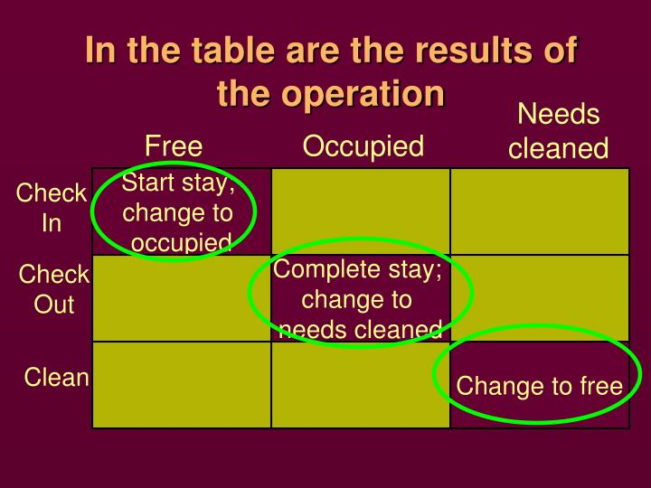 In the table are the results of the operation
