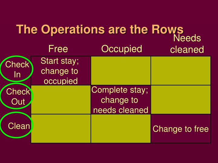 The Operations are the Rows